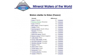 Mineral waters of the world